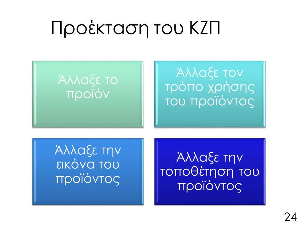 Προέκταση του ΚΖΠ 24 Άλλαξε το προϊόν Άλλαξε τον τρόπο χρήσης του προϊόντος Άλλαξε την εικόνα του προϊόντος Άλλαξε την τοποθέτηση του προϊόντος