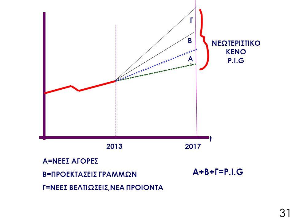 20132017 Α Β Γ ΝΕΩΤΕΡΙΣΤΙΚΟ ΚΕΝΟ P.I.G t Α=ΝΕΕΣ ΑΓΟΡΕΣ Β=ΠΡΟΕΚΤΑΣΕΙΣ ΓΡΑΜΜΩΝ Γ=ΝΕΕΣ ΒΕΛΤΙΩΣΕΙΣ,ΝΕΑ ΠΡΟΙΟΝΤΑ Α+Β+Γ=P.I.G 31