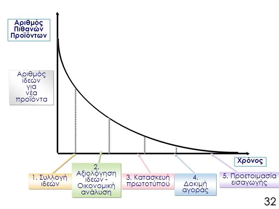 Αριθμός Πιθανών Προϊόντων Χρόνος Αριθμός ιδεών για νέα προϊόντα 1.
