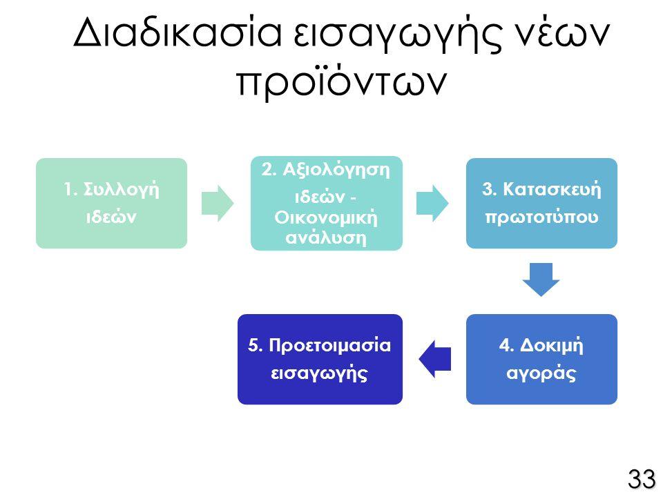 Διαδικασία εισαγωγής νέων προϊόντων 1. Συλλογή ιδεών 2.