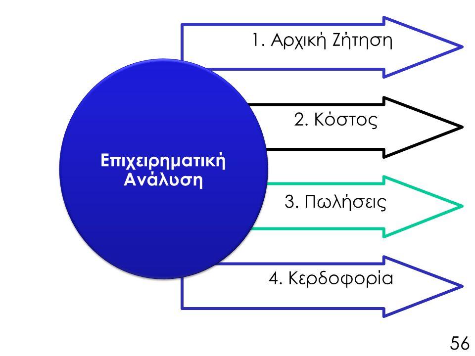 Επιχειρηματική Ανάλυση 1. Αρχική Ζήτηση 2. Κόστος 3. Πωλήσεις 4. Κερδοφορία 56