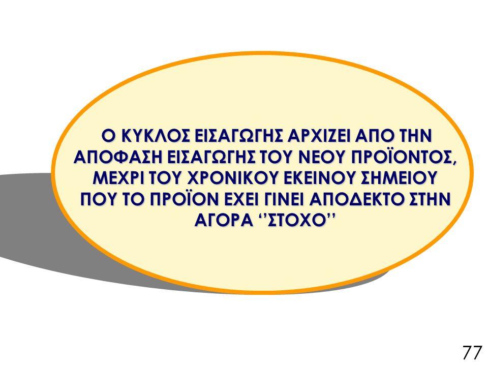 Ο ΚΥΚΛΟΣ ΕΙΣΑΓΩΓΗΣ ΑΡΧΙΖΕΙ ΑΠΟ ΤΗΝ ΑΠΟΦΑΣΗ ΕΙΣΑΓΩΓΗΣ ΤΟΥ ΝΕΟΥ ΠΡΟΪΟΝΤΟΣ, ΜΕΧΡΙ ΤΟΥ ΧΡΟΝΙΚΟΥ ΕΚΕΙΝΟΥ ΣΗΜΕΙΟΥ ΠΟΥ ΤΟ ΠΡΟΪΟΝ ΕΧΕΙ ΓΙΝΕΙ ΑΠΟΔΕΚΤΟ ΣΤΗΝ ΑΓΟΡΑ ''ΣΤΟΧΟ'' 77