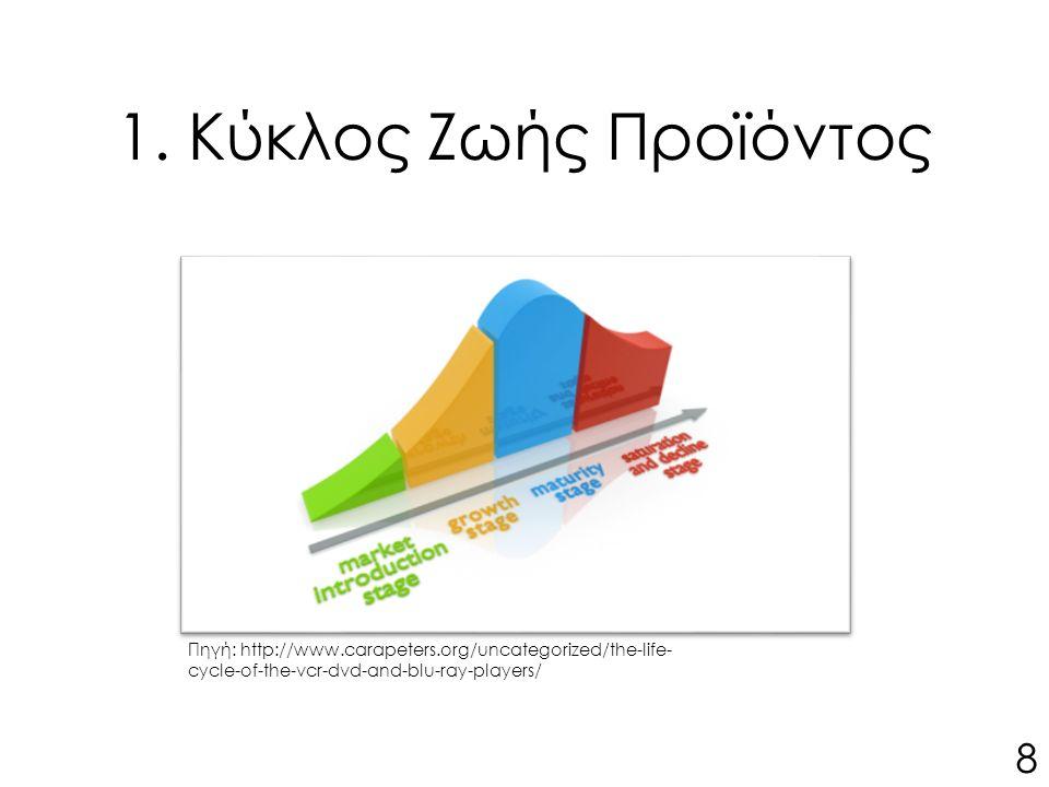 1. Κύκλος Ζωής Προϊόντος Πηγή: http://www.carapeters.org/uncategorized/the-life- cycle-of-the-vcr-dvd-and-blu-ray-players/ 8