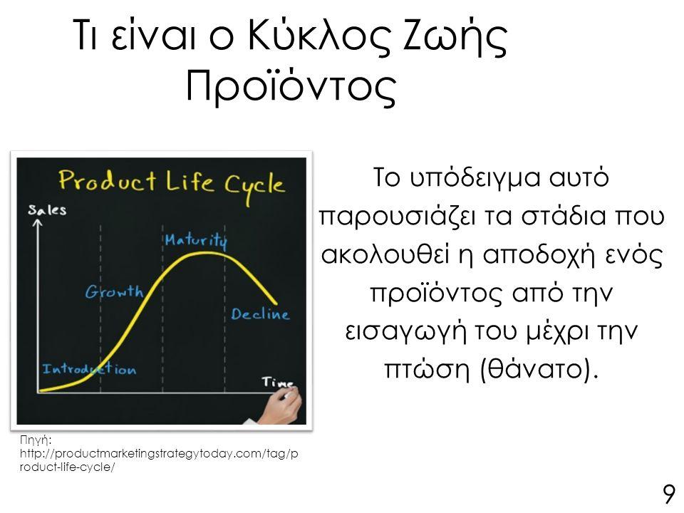 Τι είναι ο Κύκλος Ζωής Προϊόντος Το υπόδειγμα αυτό παρουσιάζει τα στάδια που ακολουθεί η αποδοχή ενός προϊόντος από την εισαγωγή του μέχρι την πτώση (θάνατο).