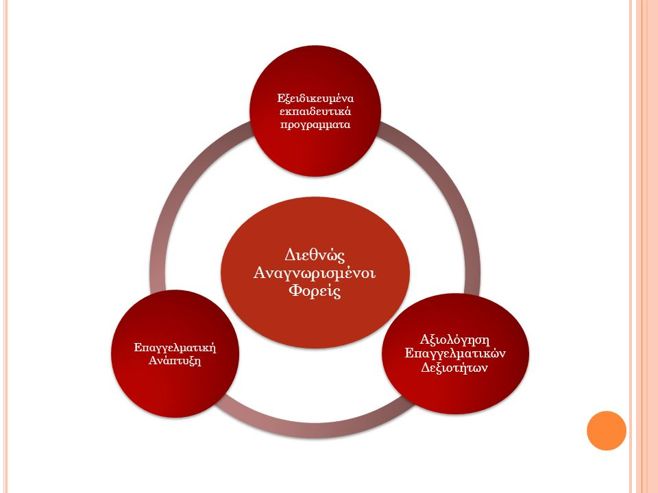 Διεθνώς Αναγνωρισμένοι Φορείς Εξειδικευμένα εκπαιδευτικά προγραμματα Αξιολόγηση Επαγγελματικών Δεξιοτήτων Επαγγελματική Ανάπτυξη