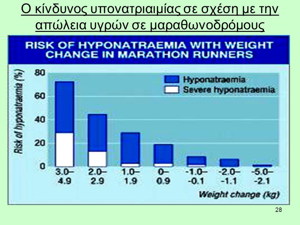 28 Ο κίνδυνος υπονατριαιμίας σε σχέση με την απώλεια υγρών σε μαραθωνοδρόμους