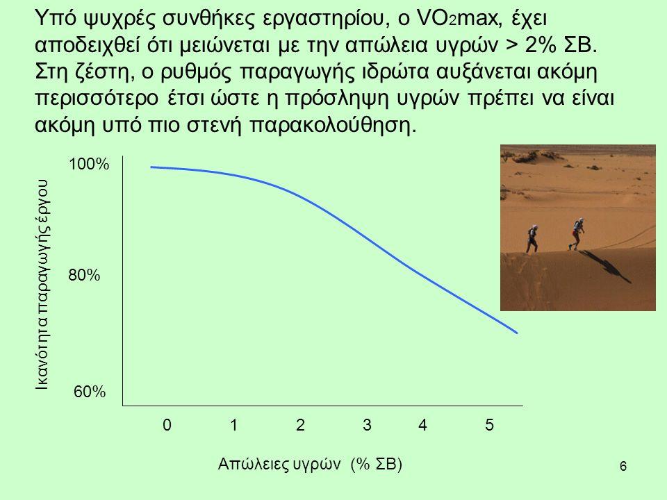 6 Απώλειες υγρών (% ΣΒ) Ικανότητα παραγωγής έργου 021345 60% 80% 100% Υπό ψυχρές συνθήκες εργαστηρίου, ο VO 2 max, έχει αποδειχθεί ότι μειώνεται με την απώλεια υγρών > 2% ΣΒ.
