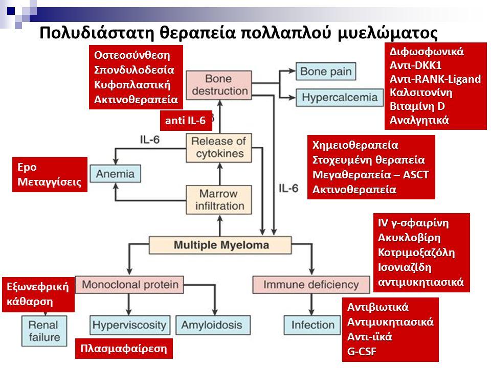 Πολυδιάστατη θεραπεία πολλαπλού μυελώματος Διφωσφωνικά Αντι-DKK1 Αντι-RANK-Ligand Καλσιτονίνη Βιταμίνη D Αναλγητικά Χημειοθεραπεία Στοχευμένη θεραπεία Μεγαθεραπεία – ASCT Ακτινοθεραπεία ΟστεοσύνθεσηΣπονδυλοδεσίαΚυφοπλαστικήΑκτινοθεραπεία anti IL-6 Epo Μεταγγίσεις IV γ-σφαιρίνη ΑκυκλοβίρηΚοτριμοξαζόληΙσονιαζίδηαντιμυκητιασικά ΑντιβιωτικάΑντιμυκητιασικάΑντι-ιϊκάG-CSF Eξωνεφρική κάθαρση Πλασμαφαίρεση