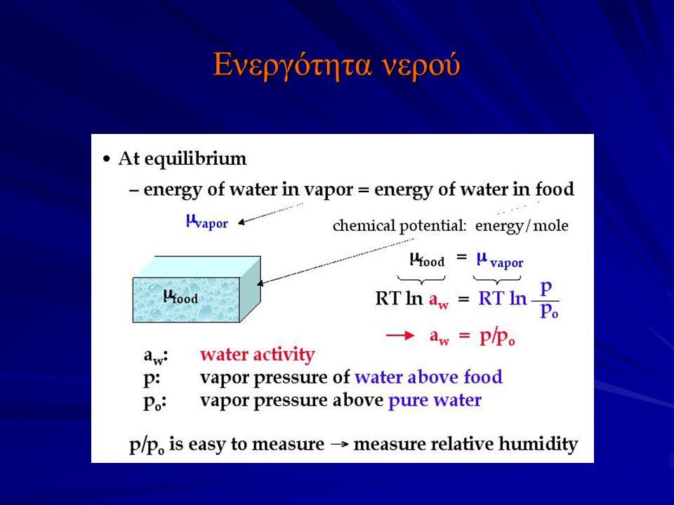 Ενεργότητα νερού