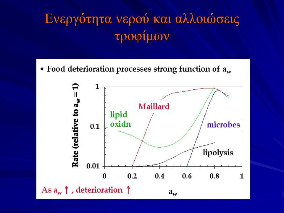Ενεργότητα νερού και αλλοιώσεις τροφίμων