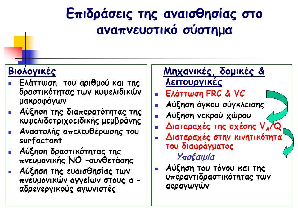 Επιδράσεις της αναισθησίας στο αναπνευστικό σύστημα Βιολογικές Ελάττωση του αριθμού και της δραστικότητας των κυψελιδικών μακροφάγων Αύξηση της διαπερατότητας της κυψελιδοτριχοειδικής μεμβράνης Αναστολής απελευθέρωσης του surfactant Αύξηση δραστικότητας της πνευμονικής ΝΟ –συνθετάσης Αύξηση της ευαισθησίας των πνευμονικών αγγείων στους α – αδρενεργικούς αγωνιστές Μηχανικές, δομικές & λειτουργικές Ελάττωση FRC & VC Αύξηση όγκου σύγκλεισης Αύξηση νεκρού χώρου Διαταραχές της σχέσης V A /Q Διαταραχές στην κινητικότητα του διαφράγματος Υποξαιμία Αύξηση του τόνου και της υπεραντιδραστικότητας των αεραγωγών
