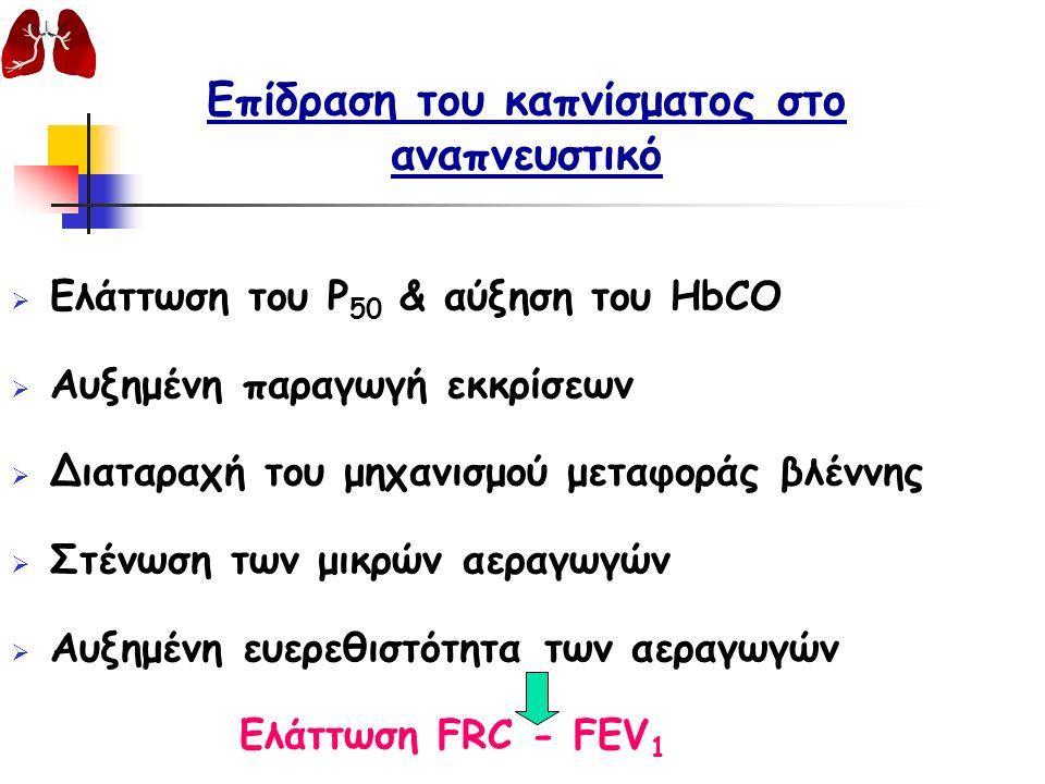 Επίδραση του καπνίσματος στο αναπνευστικό  Ελάττωση του P 50 & αύξηση του HbCO  Αυξημένη παραγωγή εκκρίσεων  Διαταραχή του μηχανισμού μεταφοράς βλέννης  Στένωση των μικρών αεραγωγών  Αυξημένη ευερεθιστότητα των αεραγωγών Ελάττωση FRC - FEV 1