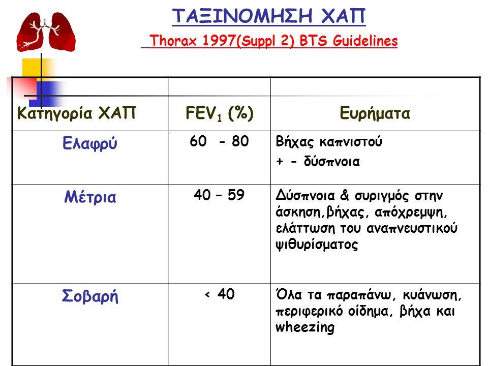 ΤΑΞΙΝΟΜΗΣΗ ΧΑΠ Thorax 1997(Suppl 2) BTS Guidelines Κατηγορία ΧΑΠFEV 1 (%)Ευρήματα Ελαφρύ 60 - 80Βήχας καπνιστού + - δύσπνοια Μέτρια 40 – 59Δύσπνοια & συριγμός στην άσκηση,βήχας, απόχρεμψη, ελάττωση του αναπνευστικού ψιθυρίσματος Σοβαρή < 40Όλα τα παραπάνω, κυάνωση, περιφερικό οίδημα, βήχα και wheezing