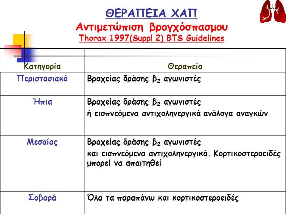 ΘΕΡΑΠΕΙΑ ΧΑΠ Αντιμετώπιση βρογχόσπασμου Thorax 1997(Suppl 2) BTS Guidelines ΚατηγορίαΘεραπεία ΠεριστασιακόΒραχείας δράσης β 2 αγωνιστές ΉπιαΒραχείας δράσης β 2 αγωνιστές ή εισπνεόμενα αντιχοληνεργικά ανάλογα αναγκών ΜεσαίαςΒραχείας δράσης β 2 αγωνιστές και εισπνεόμενα αντιχοληνεργικά.