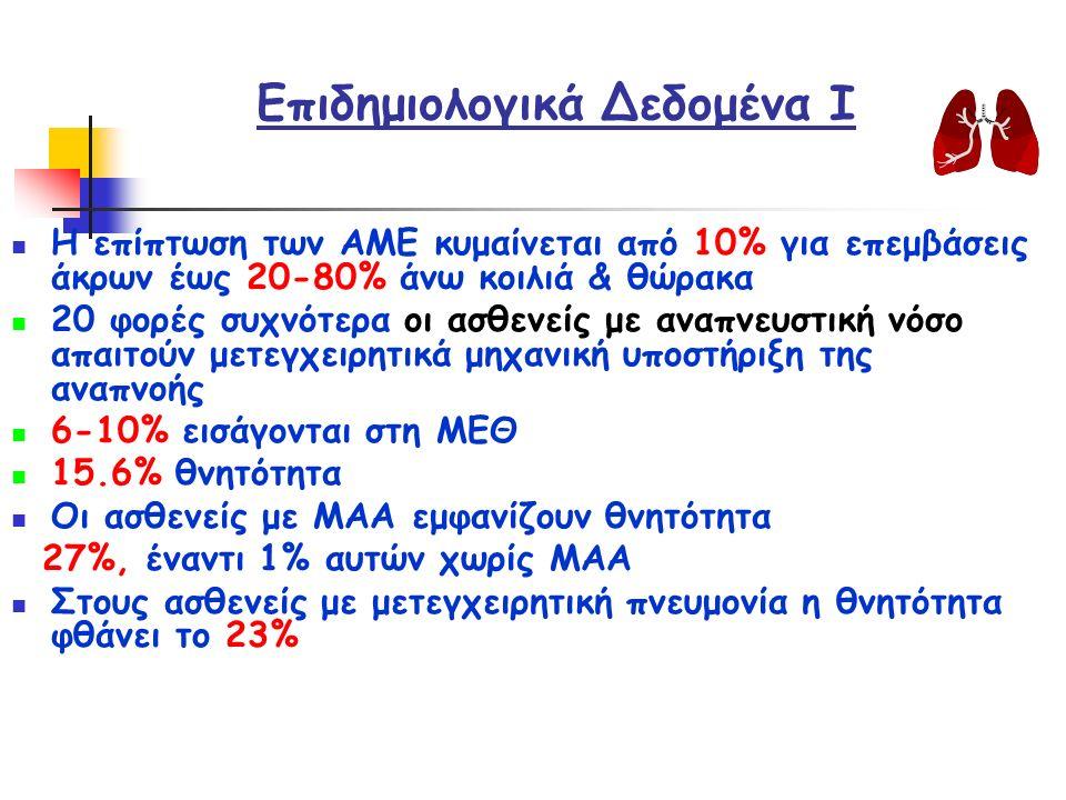 Κριτήρια Αποσύνδεσης από τον αναπνευστήρα TV > ή = 5 ml/Kg VC > ή = 10 ml/Kg VT/VC < 0.5 RR / TV < 105 αναπνοές/L /min PaO 2 /FiO 2 <238mmHg Μέγιστη αρνητική εισπνευστική πίεση~20cm H 2 O Αναπνευστική συχνότητα < 30 /min PaCO 2, όχι > προεγχειρητική τιμή + 5mmHg SaO 2 >88% (FiO 2 <o.40) Καρδιακή συχνότητα<120/min Σταθερή ΑΠ Αναπνοή χωρίς χρήση επικουρικών μυών Προσοχή απαιτείται στη διόρθωση της οξέωσης γιατί μπορεί να οδηγήσει σε αλκάλωση & εκδήλωση αρρυθμίας & διέγερσης του ΚΝΣ