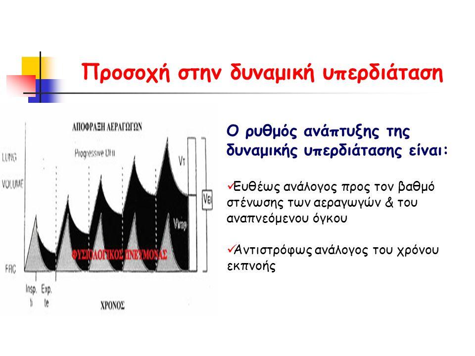 Προσοχή στην δυναμική υπερδιάταση Ο ρυθμός ανάπτυξης της δυναμικής υπερδιάτασης είναι: Ευθέως ανάλογος προς τον βαθμό στένωσης των αεραγωγών & του αναπνεόμενου όγκου Αντιστρόφως ανάλογος του χρόνου εκπνοής