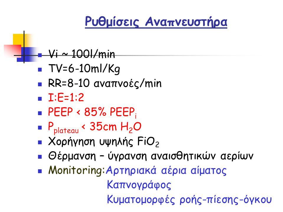Ρυθμίσεις Αναπνευστήρα Vi ~ 100l/min TV=6-10ml/Kg RR=8-10 αναπνοές/min I:E=1:2 PEEP < 85% PEEP i P plateau < 35cm H 2 O Χορήγηση υψηλής FiO 2 Θέρμανση – ύγρανση αναισθητικών αερίων Monitoring:Αρτηριακά αέρια αίματος Καπνογράφος Κυματομορφές ροής-πίεσης-όγκου