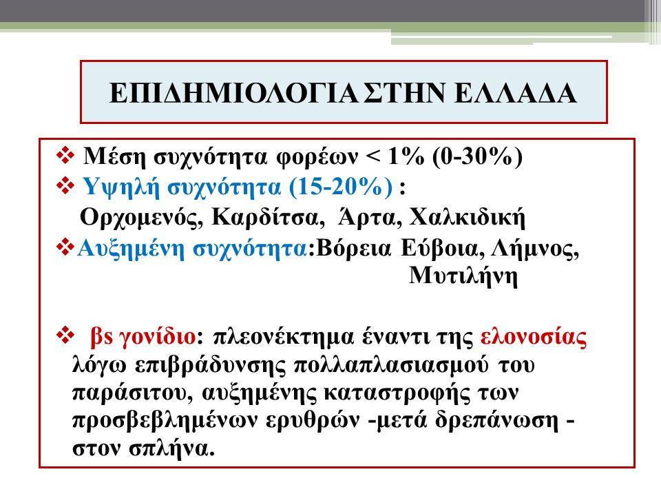 ΕΠΙΔΗΜΙΟΛΟΓΙΑ ΣΤΗΝ ΕΛΛΑΔΑ  Μέση συχνότητα φορέων < 1% (0-30%)  Υψηλή συχνότητα (15-20%) : Ορχομενός, Καρδίτσα, Άρτα, Χαλκιδική  Αυξημένη συχνότητα:Βόρεια Εύβοια, Λήμνος, Μυτιλήνη  βs γονίδιο: πλεονέκτημα έναντι της ελονοσίας λόγω επιβράδυνσης πολλαπλασιασμού του παράσιτου, αυξημένης καταστροφής των προσβεβλημένων ερυθρών -μετά δρεπάνωση - στον σπλήνα.