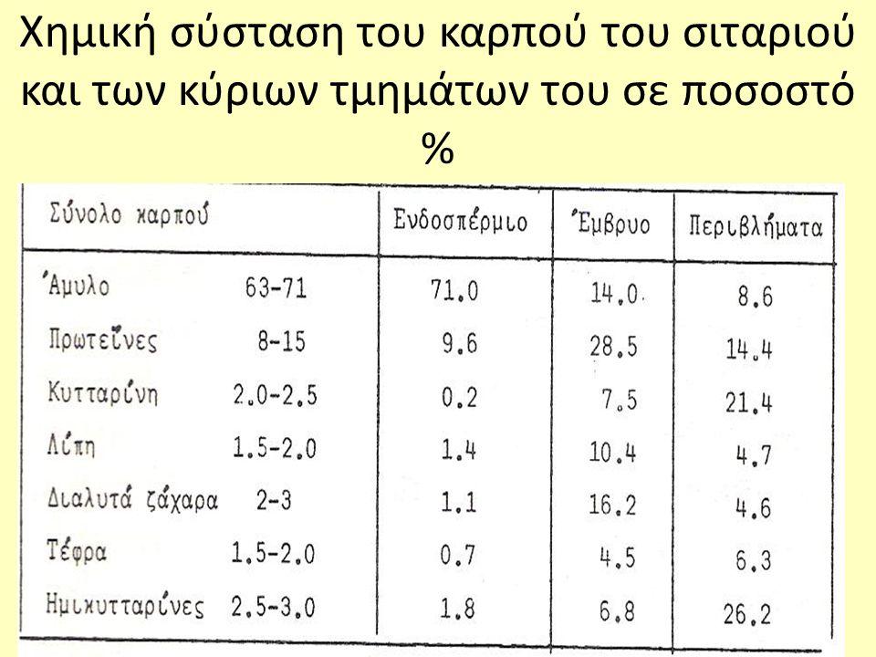 Χημική σύσταση του καρπού του σιταριού και των κύριων τμημάτων του σε ποσοστό %