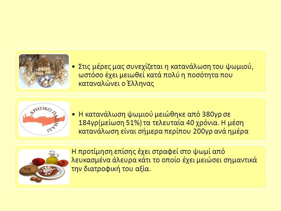 Στις μέρες μας συνεχίζεται η κατανάλωση του ψωμιού, ωστόσο έχει μειωθεί κατά πολύ η ποσότητα που καταναλώνει ο Έλληνας Η κατανάλωση ψωμιού μειώθηκε από 380γρ σε 184γρ(μείωση 51%) τα τελευταία 40 χρόνια.
