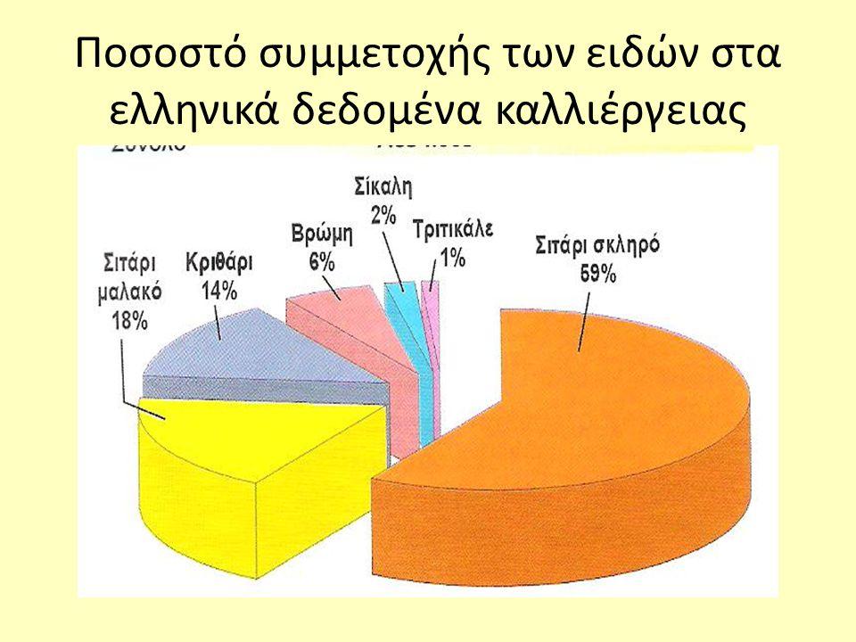 Ποσοστό συμμετοχής των ειδών στα ελληνικά δεδομένα καλλιέργειας