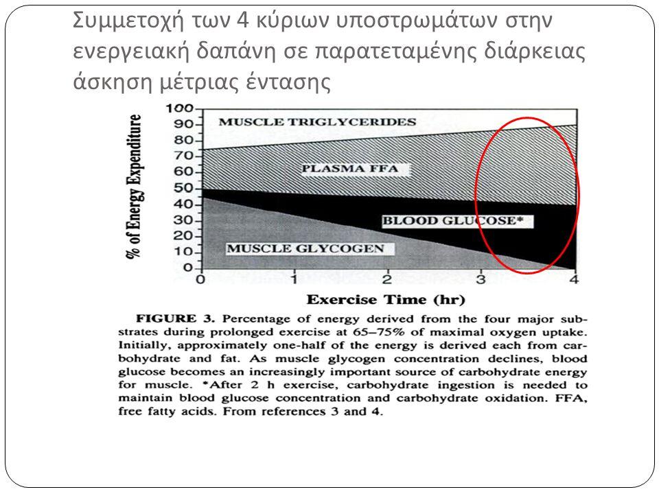 Συμμετοχή των 4 κύριων υποστρωμάτων στην ενεργειακή δαπάνη σε παρατεταμένης διάρκειας άσκηση μέτριας έντασης