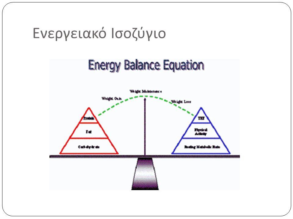 Ενεργειακό Ισοζύγιο