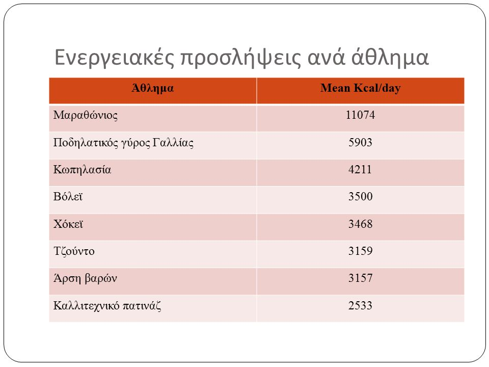 Πρόσληψη υδατανθράκων πριν την άσκηση (1) 4 ώρες πριν 4-5 γρ./ κιλό ΣΒ.