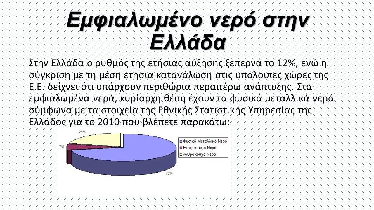 Εμφιαλωμένο νερό στην Ελλάδα Στην Ελλάδα ο ρυθμός της ετήσιας αύξησης ξεπερνά το 12%, ενώ η σύγκριση με τη μέση ετήσια κατανάλωση στις υπόλοιπες χώρες