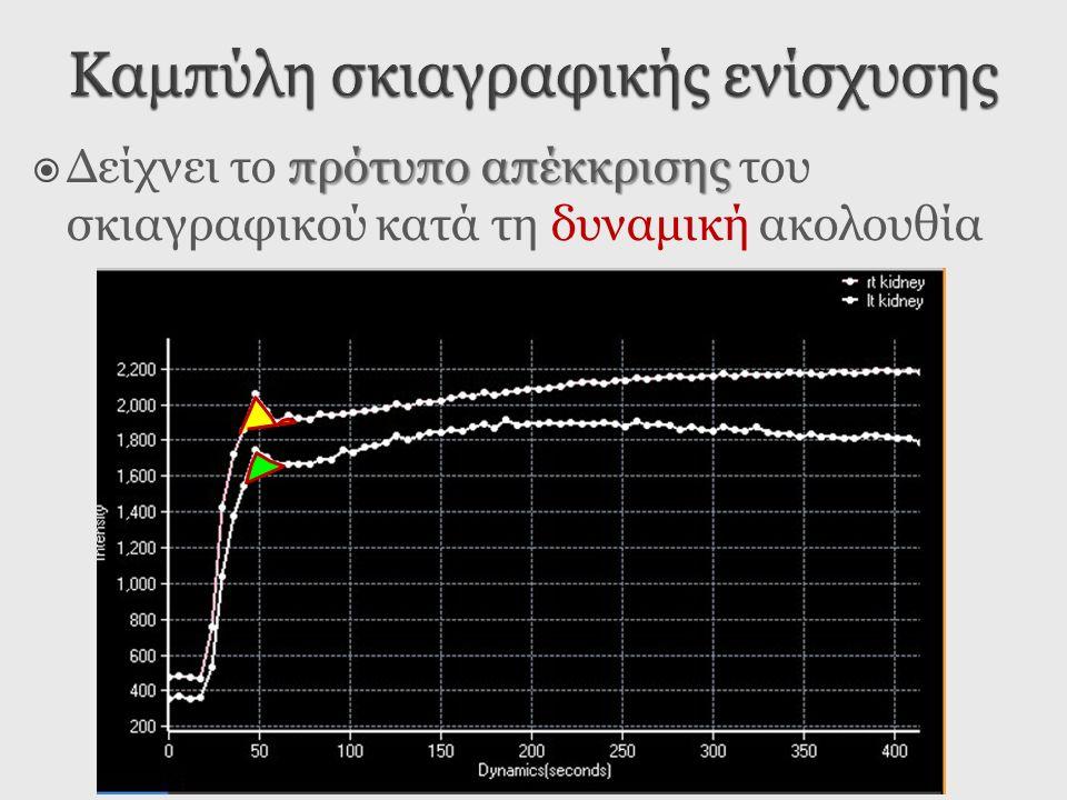πρότυπο απέκκρισης  Δείχνει το πρότυπο απέκκρισης του σκιαγραφικού κατά τη δυναμική ακολουθία