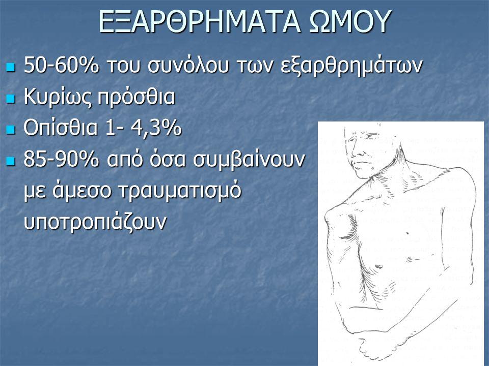 ΕΞΑΡΘΡΗΜΑΤΑ ΩΜΟΥ 50-60% του συνόλου των εξαρθρημάτων 50-60% του συνόλου των εξαρθρημάτων Κυρίως πρόσθια Κυρίως πρόσθια Οπίσθια 1- 4,3% Οπίσθια 1- 4,3%