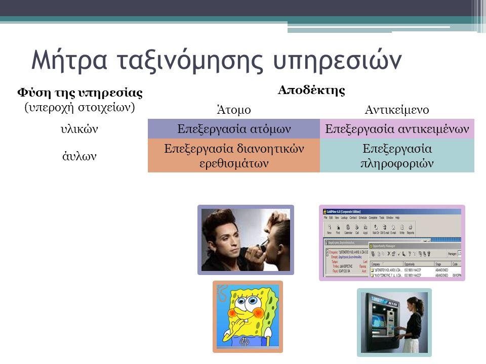 Μήτρα ταξινόμησης υπηρεσιών Φύση της υπηρεσίας (υπεροχή στοιχείων) Αποδέκτης ΆτομοΑντικείμενο υλικώνΕπεξεργασία ατόμωνΕπεξεργασία αντικειμένων άυλων Επεξεργασία διανοητικών ερεθισμάτων Επεξεργασία πληροφοριών