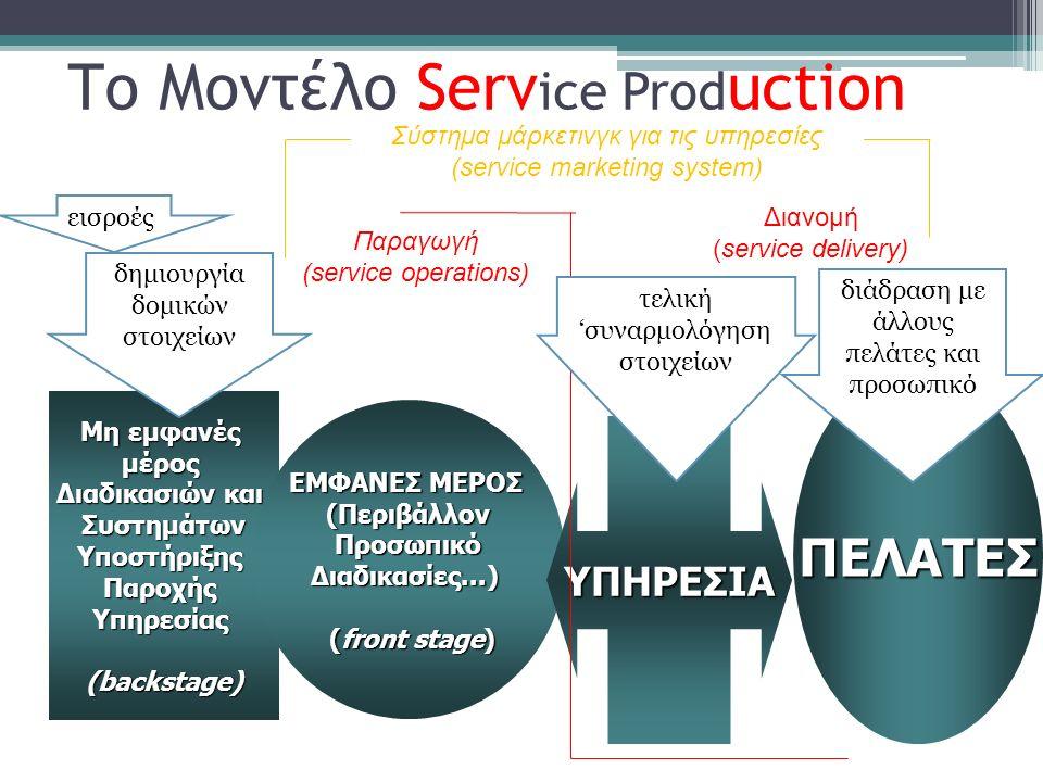 Το Μοντέλο Serv ice Prod uction Μη εμφανές μέρος Διαδικασιών και ΣυστημάτωνΥποστήριξηςΠαροχήςΥπηρεσίας(backstage) ΕΜΦΑΝΕΣ ΜΕΡΟΣ (ΠεριβάλλονΠροσωπικόΔιαδικασίες...) (front stage) (front stage) ΥΠΗΡΕΣΙΑ ΠΕΛΑΤΕΣ εισροές δημιουργία δομικών στοιχείων Παραγωγή (service operations) Διανομή (service delivery) τελική 'συναρμολόγηση στοιχείων διάδραση με άλλους πελάτες και προσωπικό Σύστημα μάρκετινγκ για τις υπηρεσίες (service marketing system)