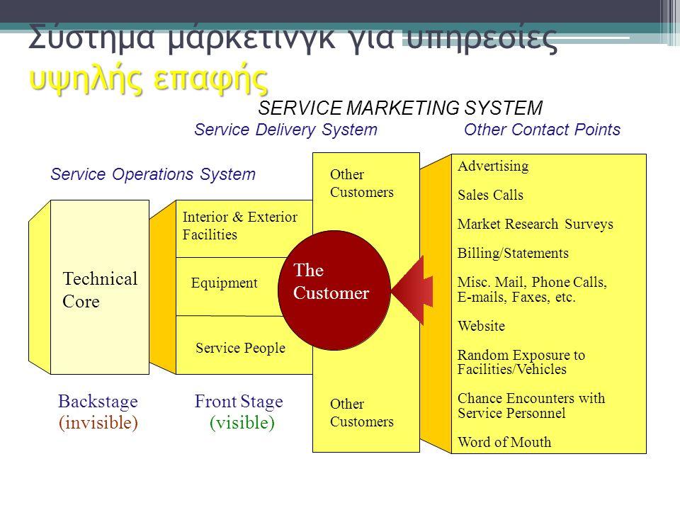 υψηλής επαφής Σύστημα μάρκετινγκ για υπηρεσίες υψηλής επαφής SERVICE MARKETING SYSTEM