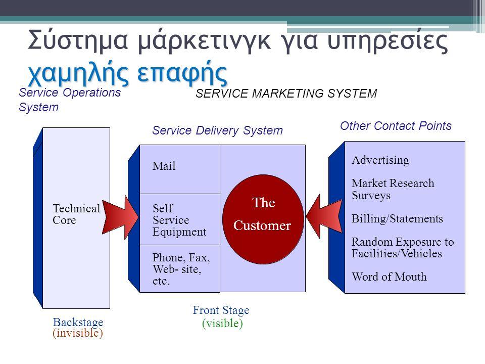 χαμη λής επαφής Σύστημα μάρκετινγκ για υπηρεσίες χαμη λής επαφής SERVICE MARKETING SYSTEM