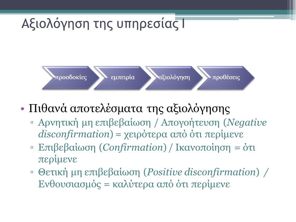 Αξιολόγηση της υπηρεσίας Ι Πιθανά αποτελέσματα της αξιολόγησης ▫Αρνητική μη επιβεβαίωση / Απογοήτευση (Negative disconfirmation) = χειρότερα από ότι περίμενε ▫Επιβεβαίωση (Confirmation) / Ικανοποίηση = ότι περίμενε ▫Θετική μη επιβεβαίωση (Positive disconfirmation) / Ενθουσιασμός = καλύτερα από ότι περίμενε προσδοκίεςεμπειρίααξιολόγησηπροθέσεις