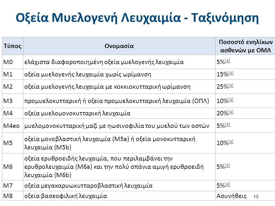 Οξεία Μυελογενή Λευχαιμία - Ταξινόμηση 15 ΤύποςΟνομασία Ποσοστό ενηλίκων ασθενών με ΟΜΛ M0ελάχιστα διαφοροποιημένη οξεία μυελογενής λευχαιμία5% [4] [4