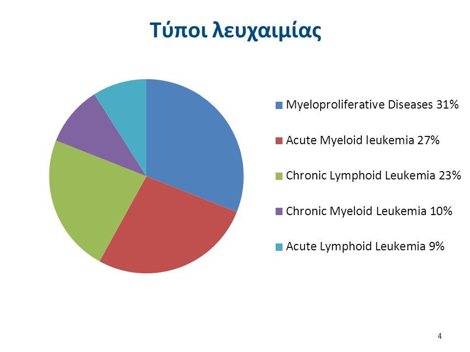 Τύποι λευχαιμίας 4