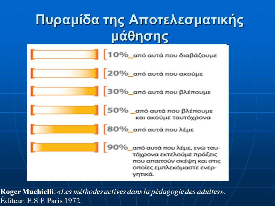 Πυραμίδα της Αποτελεσματικής μάθησης Roger Muchielli: «Les méthodes actives dans la pédagogie des adultes».