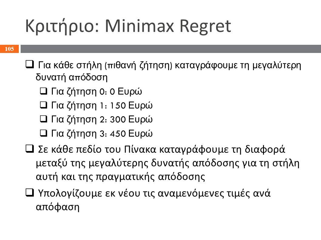 Κριτήριο: Minimax Regret  Για κάθε στήλη (π ιθανή ζήτηση ) καταγράφουμε τη μεγαλύτερη δυνατή α π όδοση  Για ζήτηση 0: 0 Ευρώ  Για ζήτηση 1: 150 Ευρ