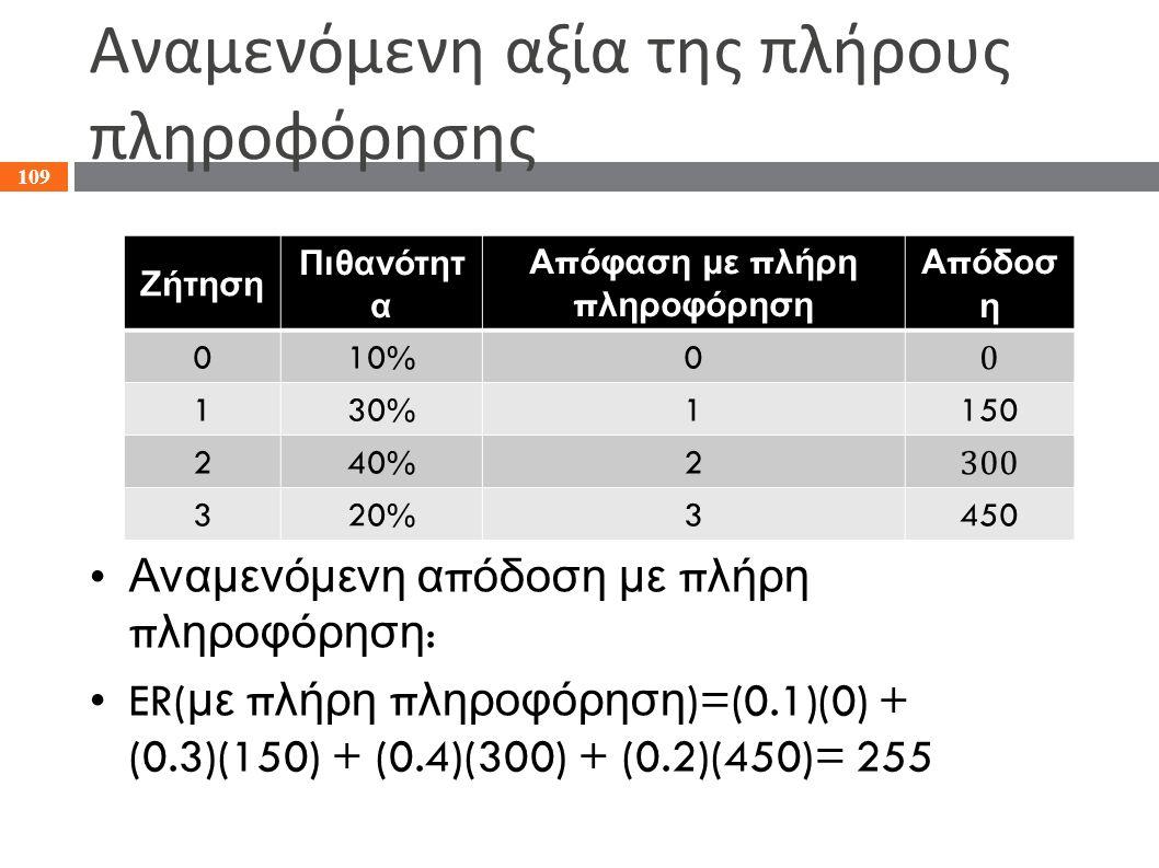 Αναμενόμενη αξία της πλήρους πληροφόρησης Αναμενόμενη α π όδοση με π λήρη π ληροφόρηση : ER( με π λήρη π ληροφόρηση )=(0.1)(0) + (0.3)(150) + (0.4)(30