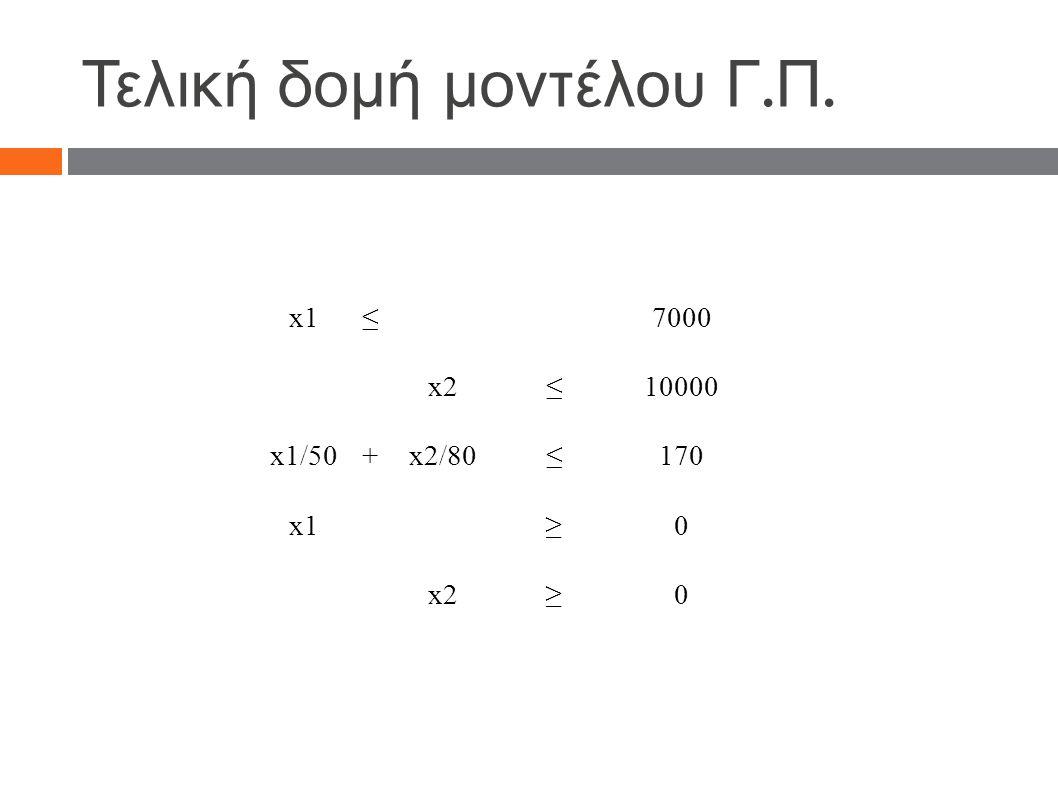 Τελική δομή μοντέλου Γ. Π. x1≤7000 x2≤10000 x1/50+x2/80≤170 x1≥0 x2≥0