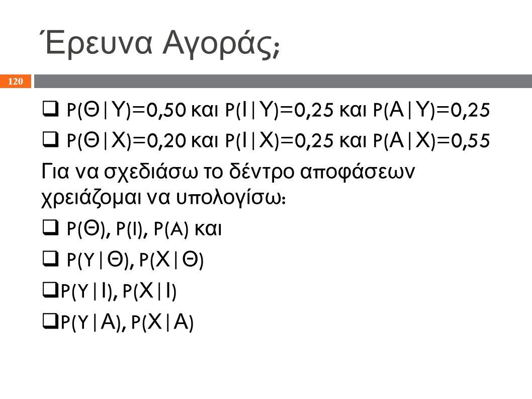 Έρευνα Αγοράς ;  P( Θ | Υ )=0,50 και P( Ι | Υ )=0,25 και P( Α | Υ )=0,25  P( Θ | Χ )=0,20 και P( Ι | Χ )=0,25 και P( Α | Χ )=0,55 Για να σχεδιάσω το