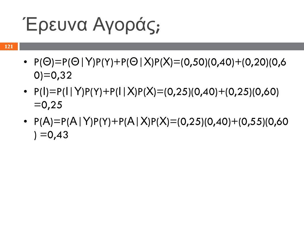 Έρευνα Αγοράς ; P( Θ )=P( Θ | Υ )P(Y)+P( Θ | Χ )P( Χ )=(0,50)(0,40)+(0,20)(0,6 0)=0,32 P( Ι )=P( Ι | Υ )P(Y)+P( Ι | Χ )P( Χ )=(0,25)(0,40)+(0,25)(0,60
