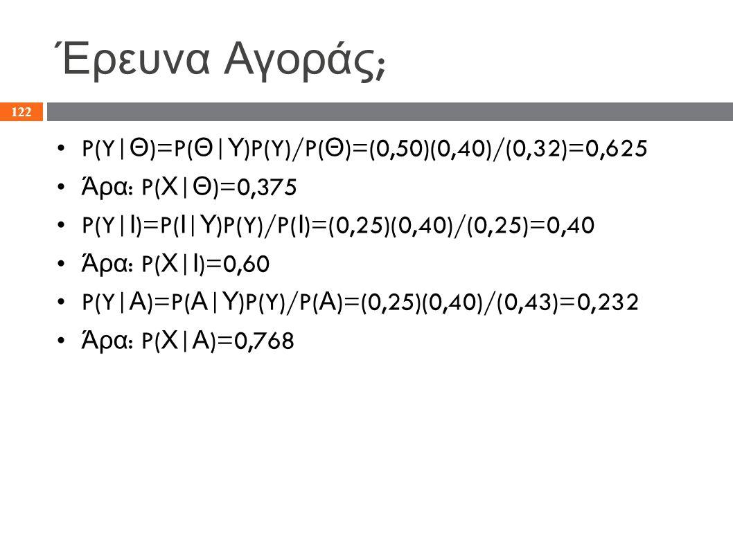 Έρευνα Αγοράς ; P(Y| Θ )=P( Θ | Υ )P(Y)/P( Θ )=(0,50)(0,40)/(0,32)=0,625 Άρα : P( Χ | Θ )=0,375 P(Y| Ι )=P( Ι | Υ )P(Y)/P( Ι )=(0,25)(0,40)/(0,25)=0,4
