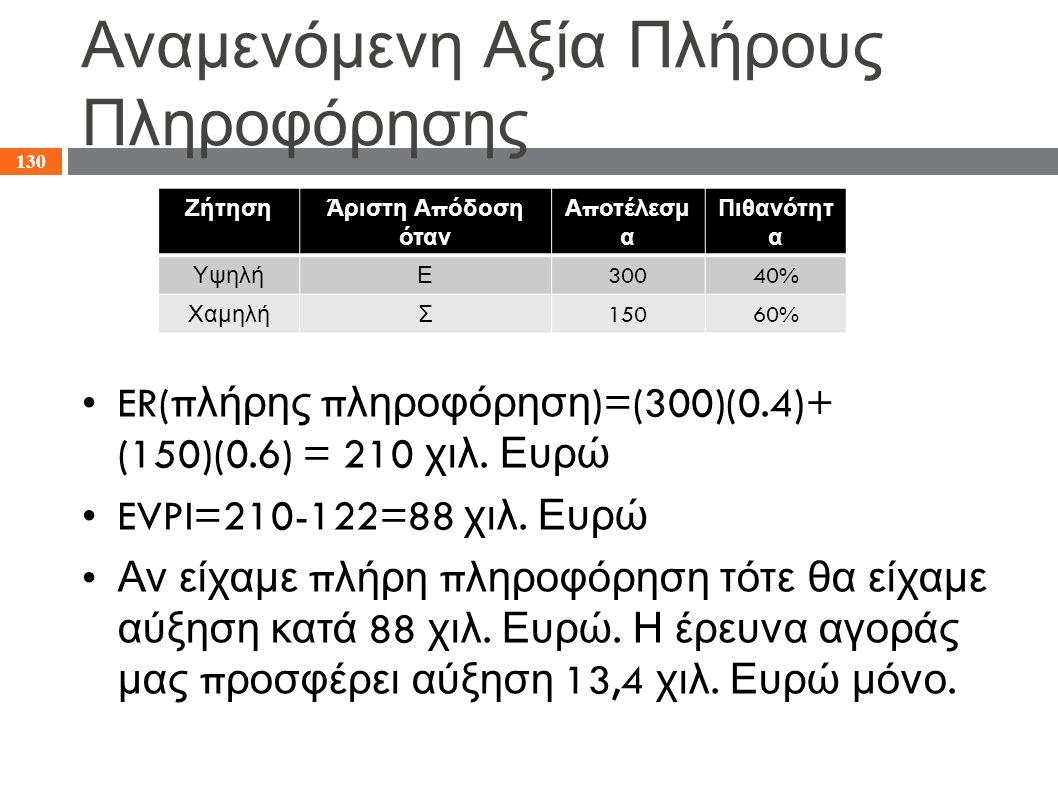 Αναμενόμενη Αξία Πλήρους Πληροφόρησης ER(π λήρης π ληροφόρηση )=(300)(0.4)+ (150)(0.6) = 210 χιλ. Ευρώ EVPI=210-122=88 χιλ. Ευρώ Αν είχαμε π λήρη π λη