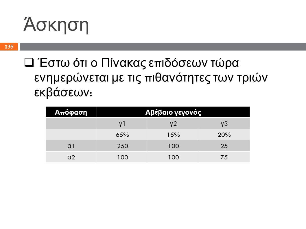 Άσκηση  Έστω ότι ο Πίνακας ε π ιδόσεων τώρα ενημερώνεται με τις π ιθανότητες των τριών εκβάσεων : 135 Α π όφασηΑβέβαιο γεγονός γ1γ1 γ2γ2 γ3γ3 65%15%2