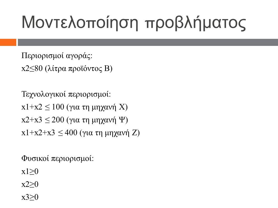 Μοντελο π οίηση π ροβλήματος Περιορισμοί αγοράς: x2≤80 (λίτρα προϊόντος Β) Τεχνολογικοί περιορισμοί: x1+x2 ≤ 100 (για τη μηχανή Χ) x2+x3 ≤ 200 (για τη