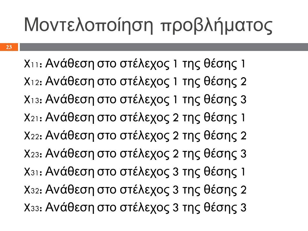 Μοντελο π οίηση π ροβλήματος X 11 : Ανάθεση στο στέλεχος 1 της θέσης 1 X 12 : Ανάθεση στο στέλεχος 1 της θέσης 2 X 13 : Ανάθεση στο στέλεχος 1 της θέσ