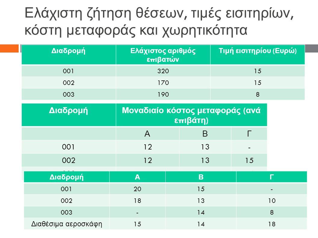 Ελάχιστη ζήτηση θέσεων, τιμές εισιτηρίων, κόστη μεταφοράς και χωρητικότητα ΔιαδρομήΕλάχιστος αριθμός ε π ιβατών Τιμή εισιτηρίου ( Ευρώ ) 00132015 0021